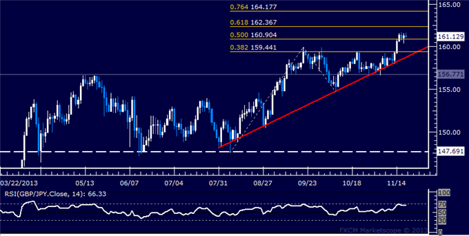 dailyclassics_gbp-jpy_body_Picture_11.png, Forex: GBP/JPY Technical Analysis  Support Sub-161.00 Holding
